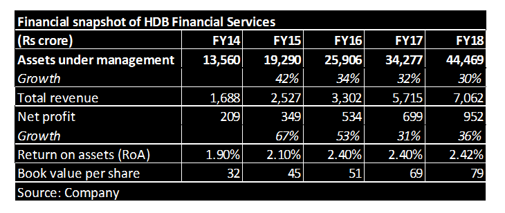 hdb financials