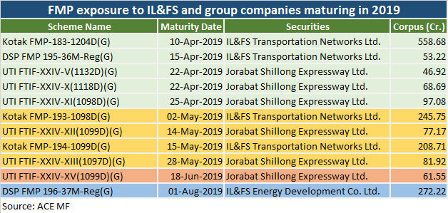 FMP exposure to IL&FS