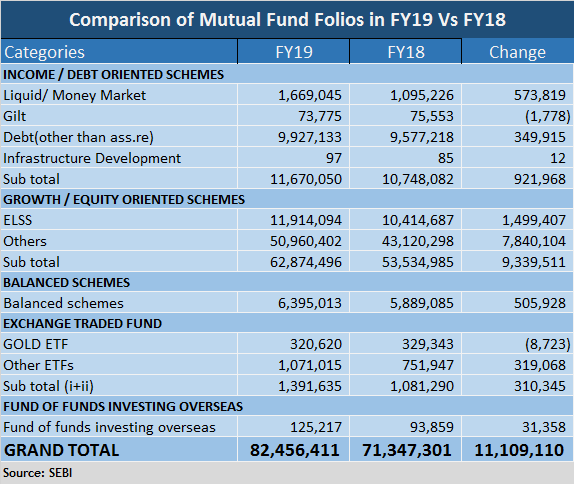 FOlios Comparison of MF FY19 Vs FY18