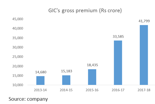 GIC premium