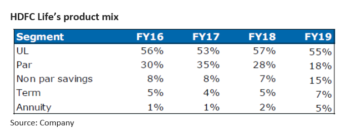 HDFC product mix