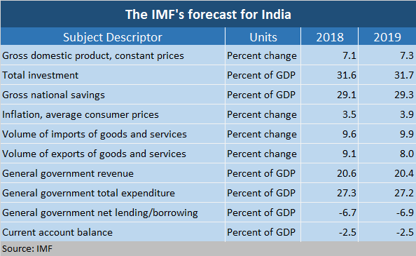 IMF forecast for India