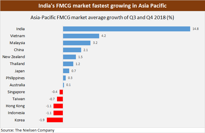 India fastest growing FMCG in Asia Pacific