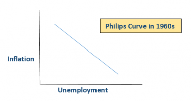 Philips Curve 1