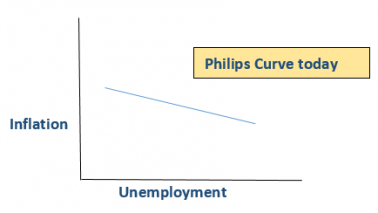 Philips Curve 3