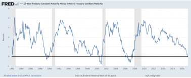 Philips Curve 4 - 10 year Treasury Constant