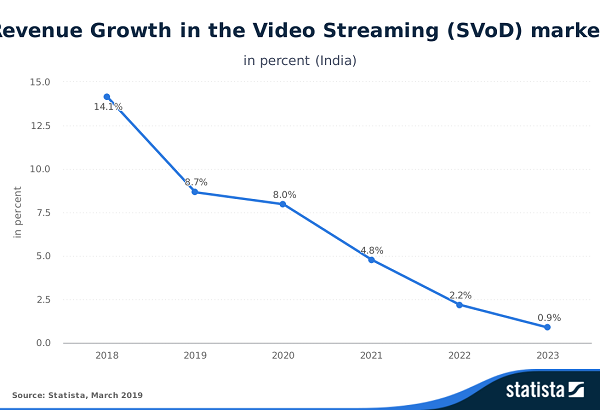 Statista-Outlook-Revenue-Growth-in-the-Video-Streaming-SVoD-market-India