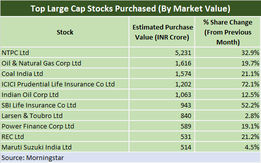 Top largecap by market value purchased
