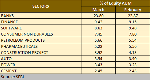 % of Equity AUM in Sectors