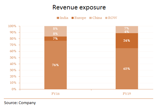 revenue expo