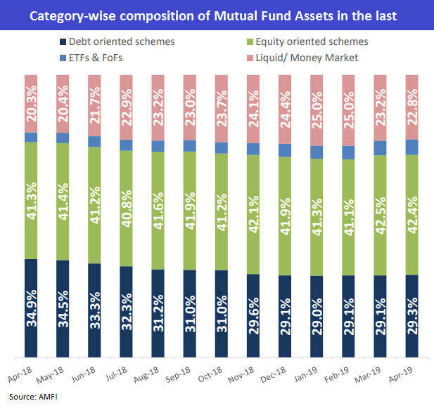 Composition of MF Assets