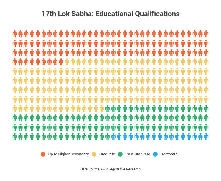 Educational qualifications of MPs in the 17th Lok Sabha