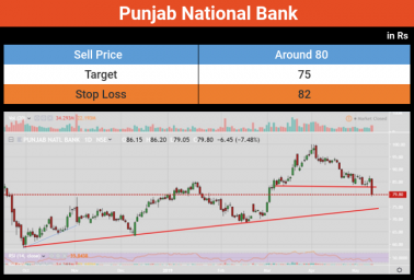 Cash Market | Punjab National Bank breaks below an important support, can go lower