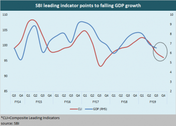 SBI leading indcator points to falling GDP growth