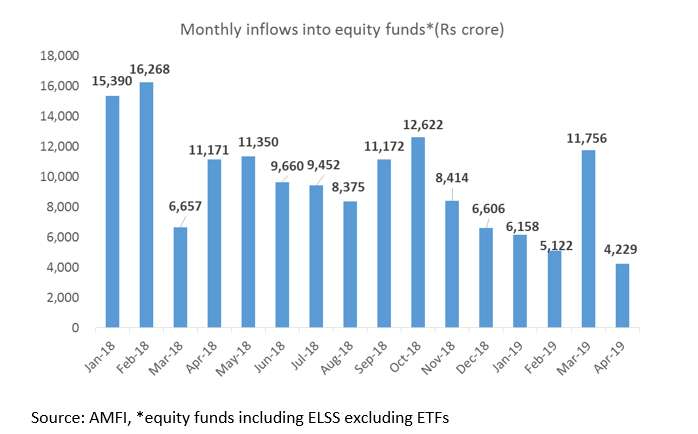 equity flows apr