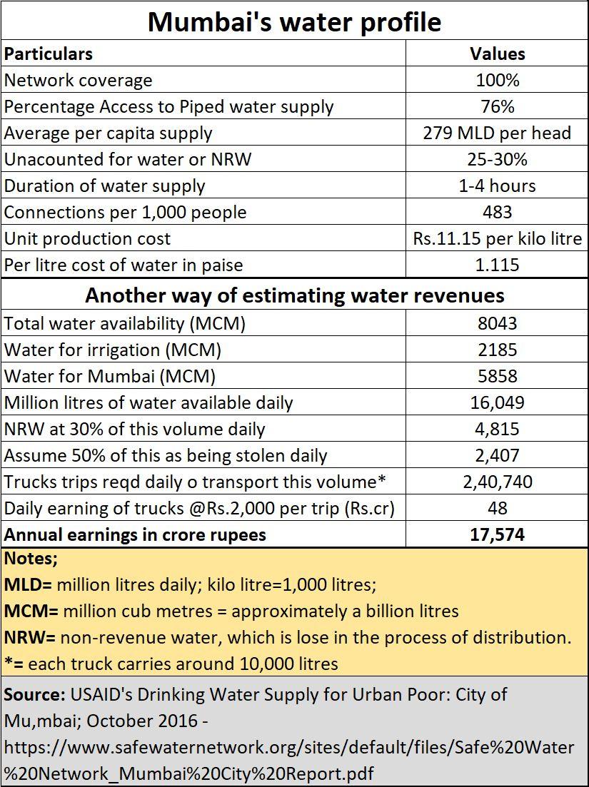 2019-06-02_Mumbai-water-profile