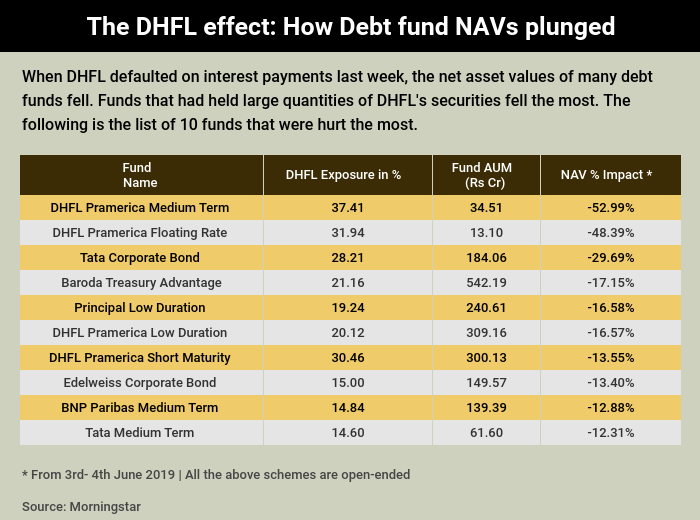 Graphic 1 - DHFL debt funds story