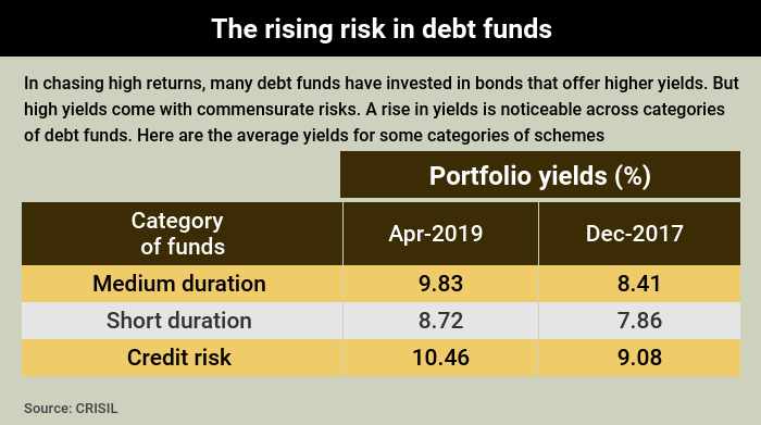 Graphic 2 - DHFL debt funds story