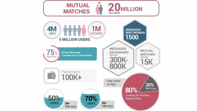 indian dating and matrimonial sites