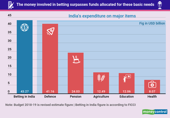 cwc-2019 betting in India FICCI