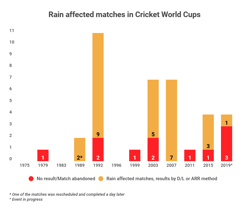 Rain affected matches in all Cricket World Cups so far