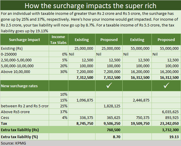 How the surcharge impacts the super rich