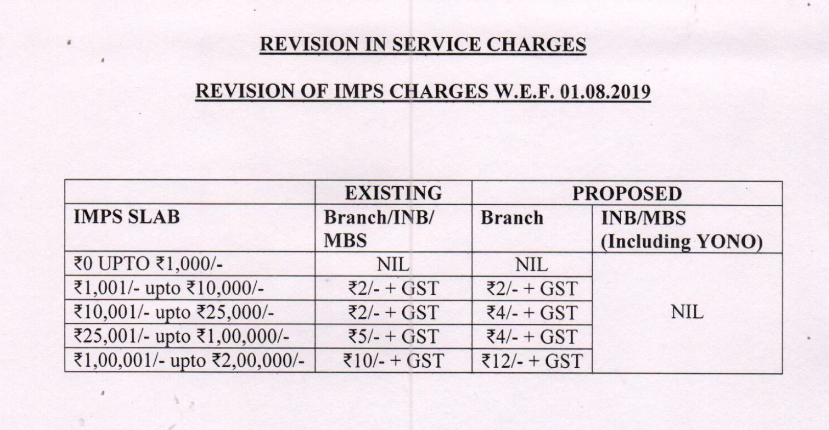 Revision of charges