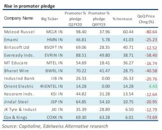Rise in Promoter Holding