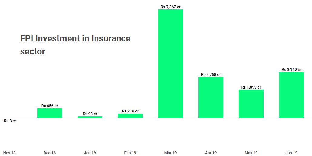fpi- insurance