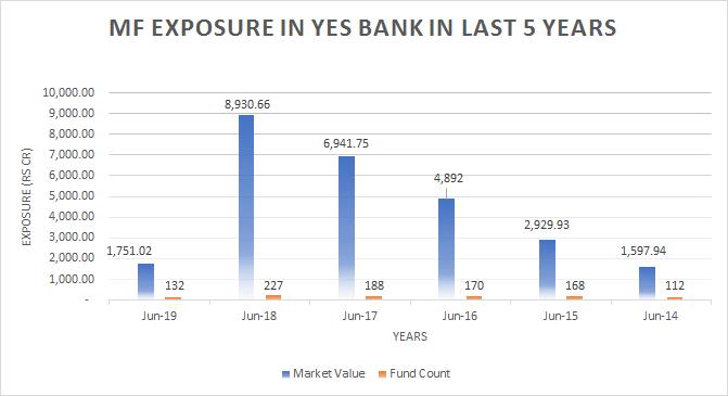 mf-exposure-yes-bank