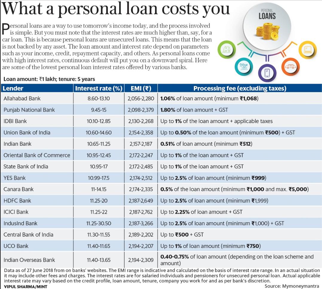 mint graph personal loans