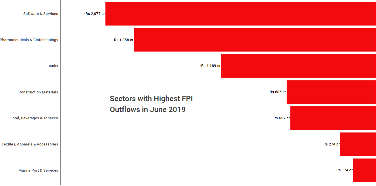 outflow fpi