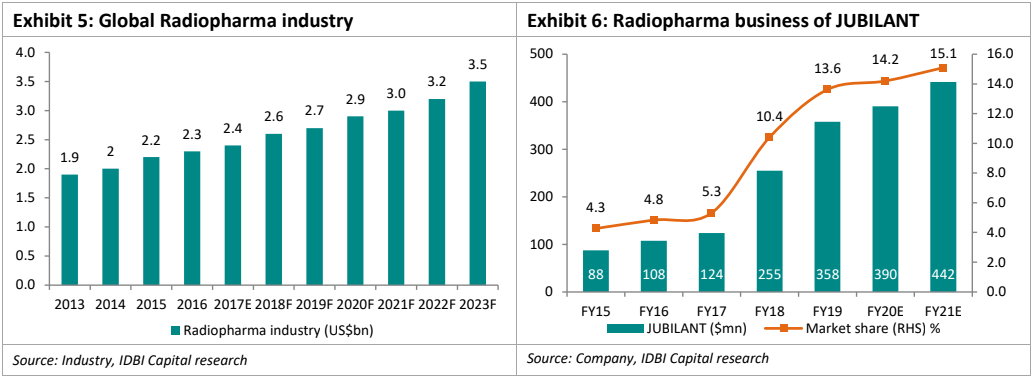 radiopharma