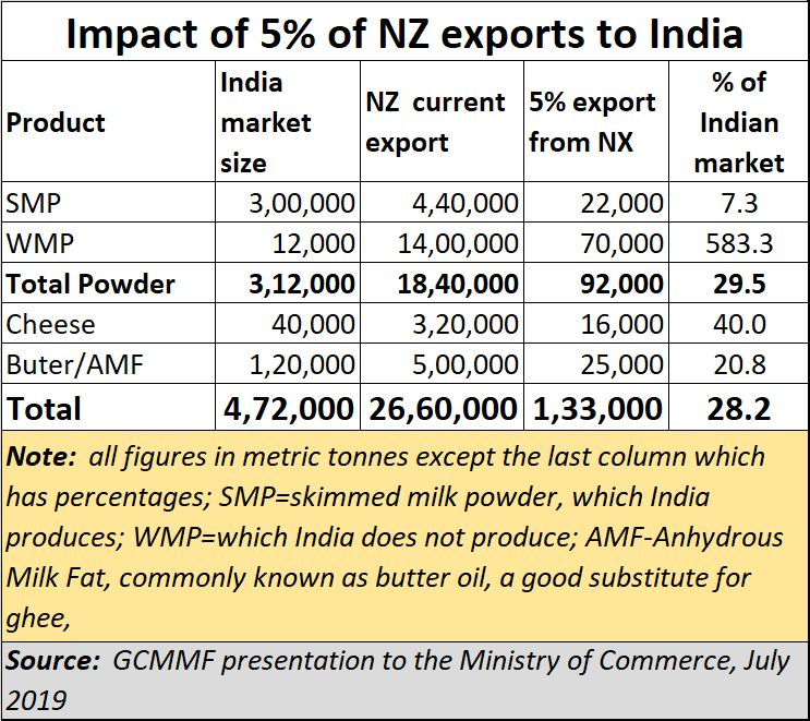 2019-08-11_What-NZ-proposal-could-mean-for-India