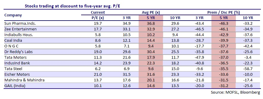 These 12 Nifty stocks trading at discount to 5-yr avg P/E; time to buy?