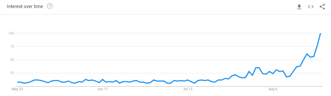 Figure 1: Data on how much the word recession has been Googled in India over the past three months