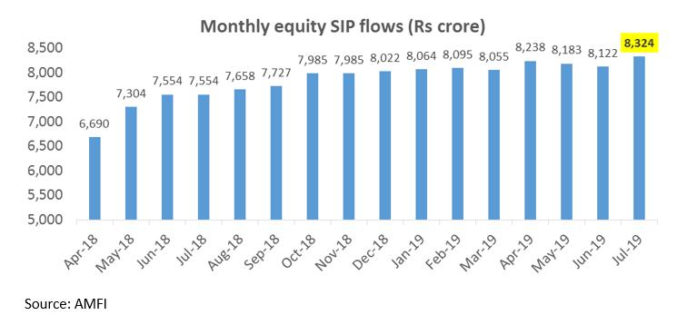 SIP flows