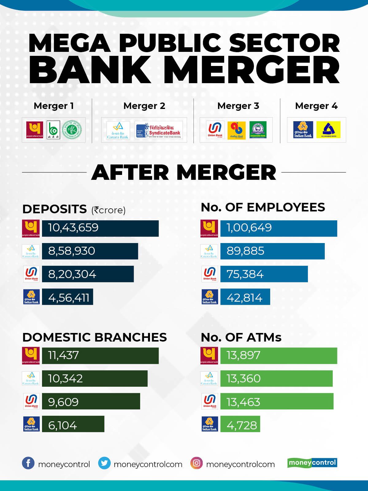 Banks Merger - After Merger banks