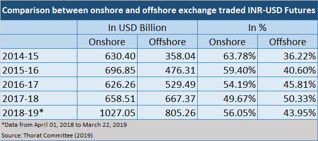 comparison between onshore and offshore