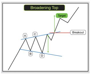 Broadening top