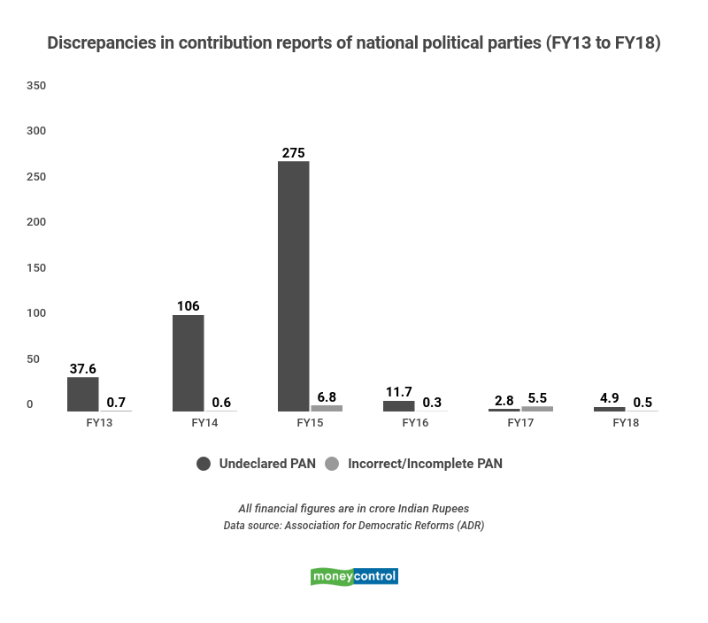 Discrepancies in contribution reports of national political parties (FY13 to FY18)