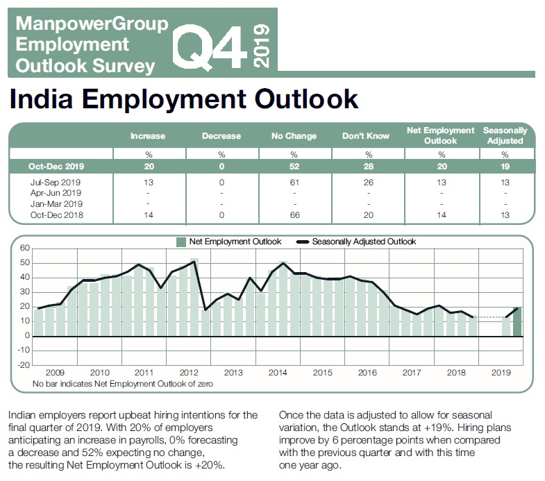 What slowdown? Employers upbeat about hiring in Q4 2019, finds ManpowerGroup survey