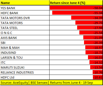 Sensex returns since June 4