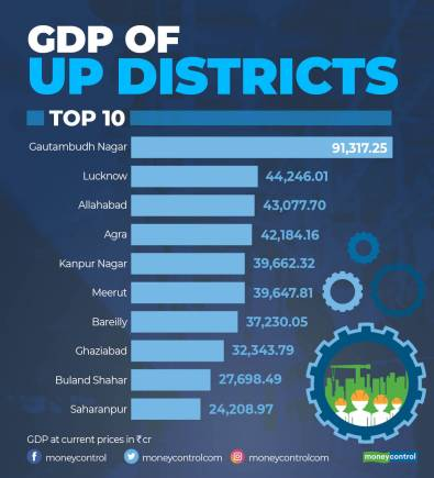 UP districtwise GDP_R