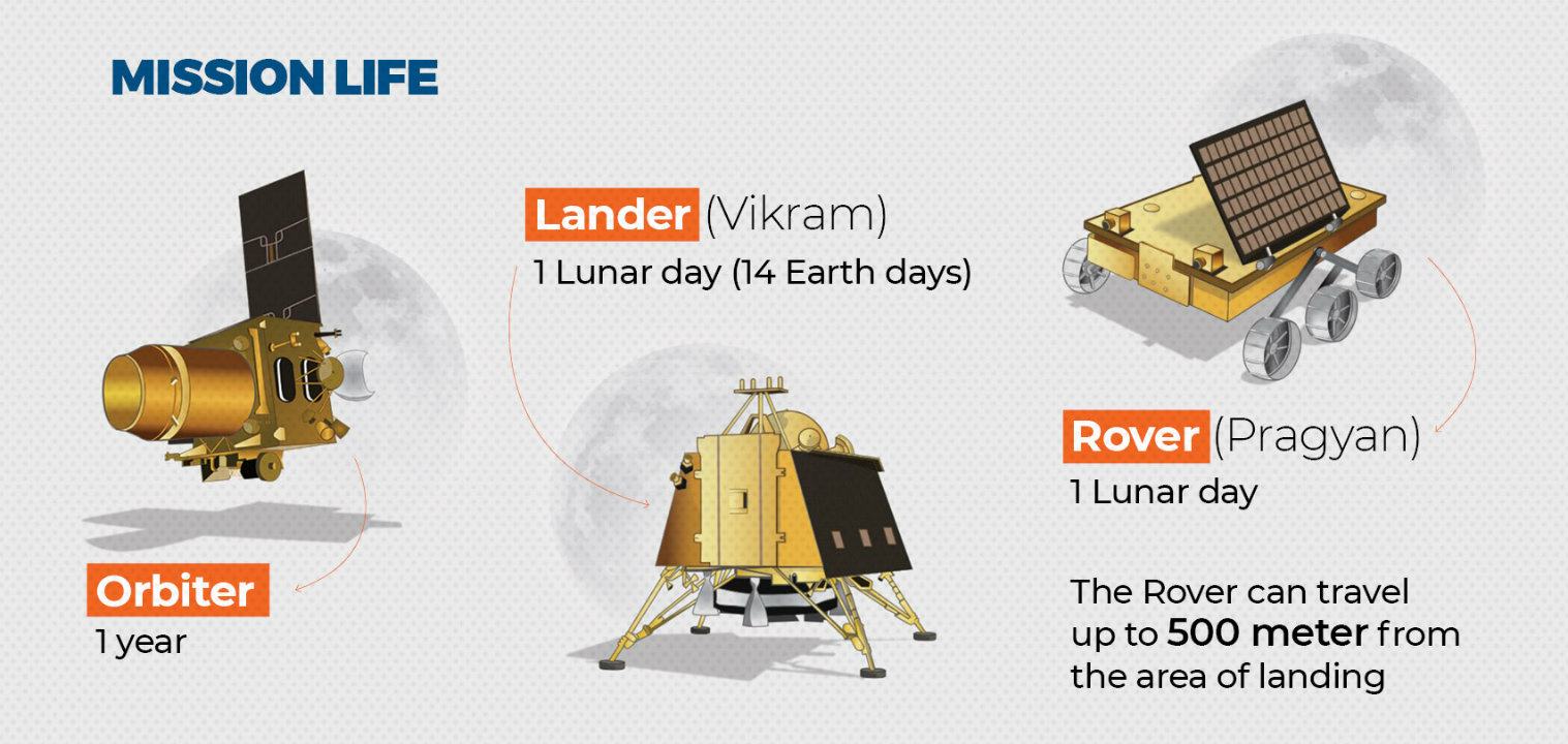 Mission life of Chandrayaan 2's various components (Image: Network18 Creative)