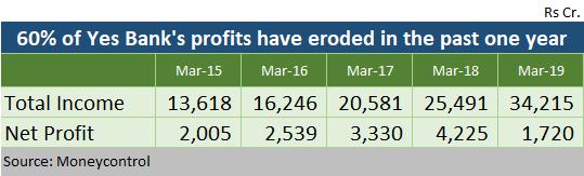 Yes Bank's profit eroded