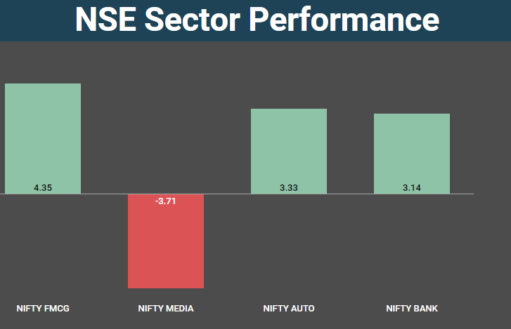 nse sector