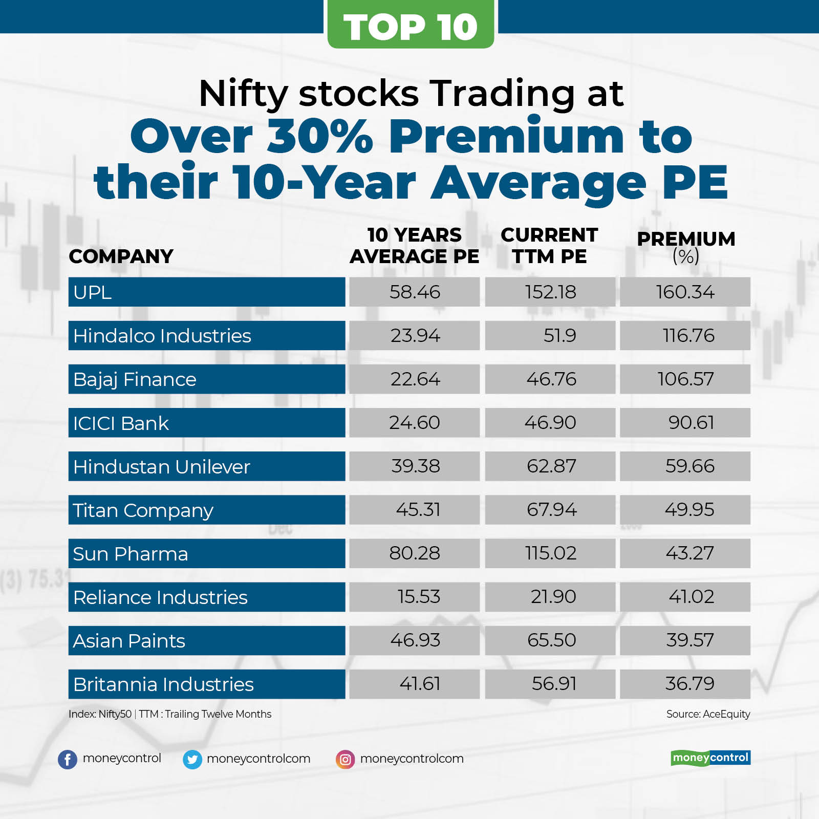 top 10 nifty stocks (1)
