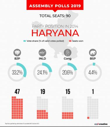 In Pics | Haryana Assembly Election: Key candidates in fray, exit poll predictions, vote share