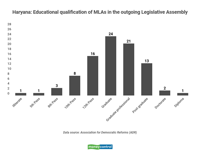 Educational qualification of MLAs in the outgoing Haryana Legislative Assembly